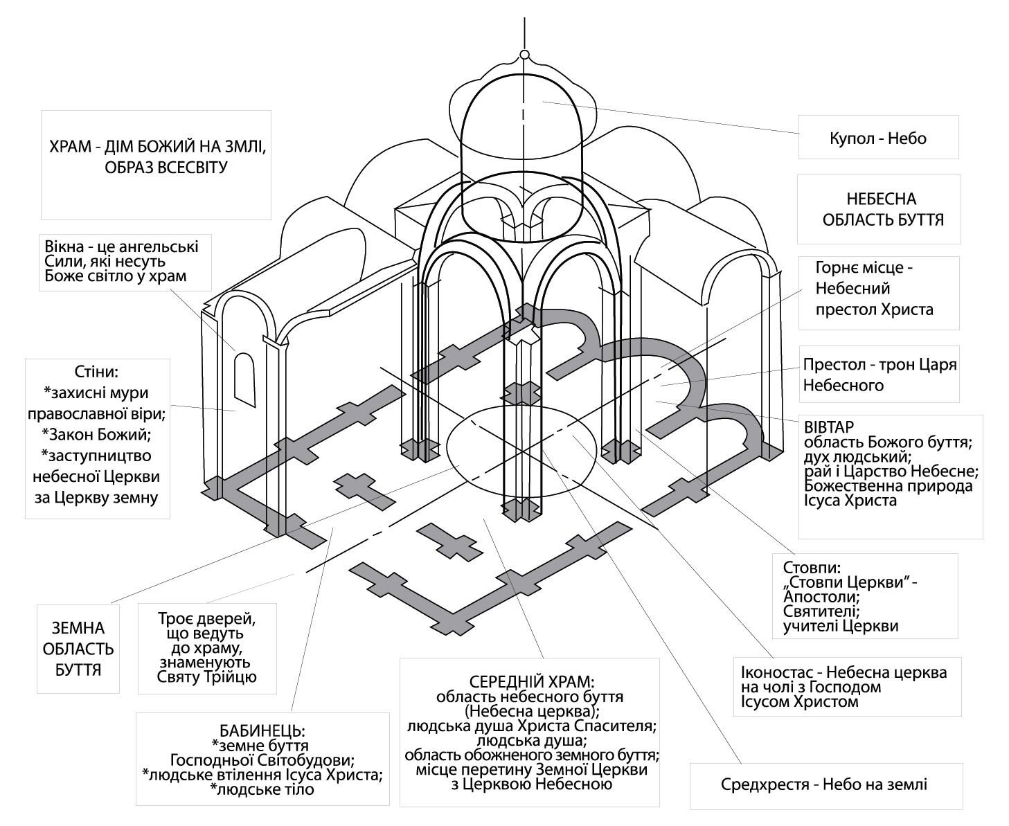 Будівництво собору: деталі та духовне наповнення споруди